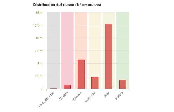 distribucion_riesgo_empresas_transporte