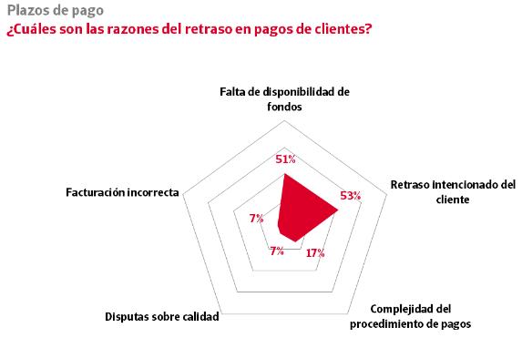 razones_retraso_por_impago