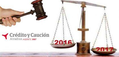 Crecimiento de un 8,7% en las insolvencias judiciales durante 2017
