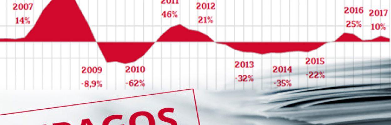 Los niveles de impago crecieron un 10% en 2017